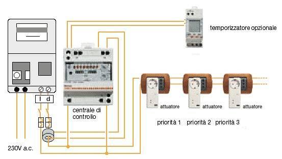 Impianti elettrici venditti massimo piedimonte matese caserta - Impianto elettrico di casa ...